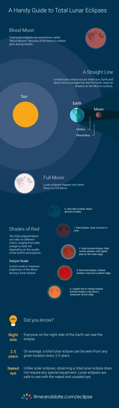 Look out for the longest total lunar eclipse of the 21st Century