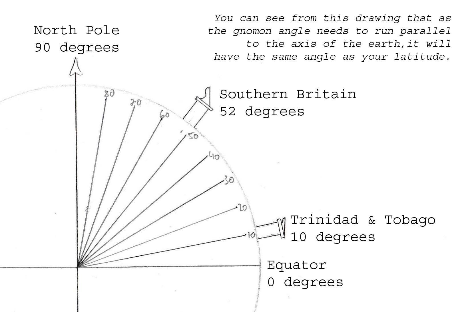 How do Sundials Work Border Sundials
